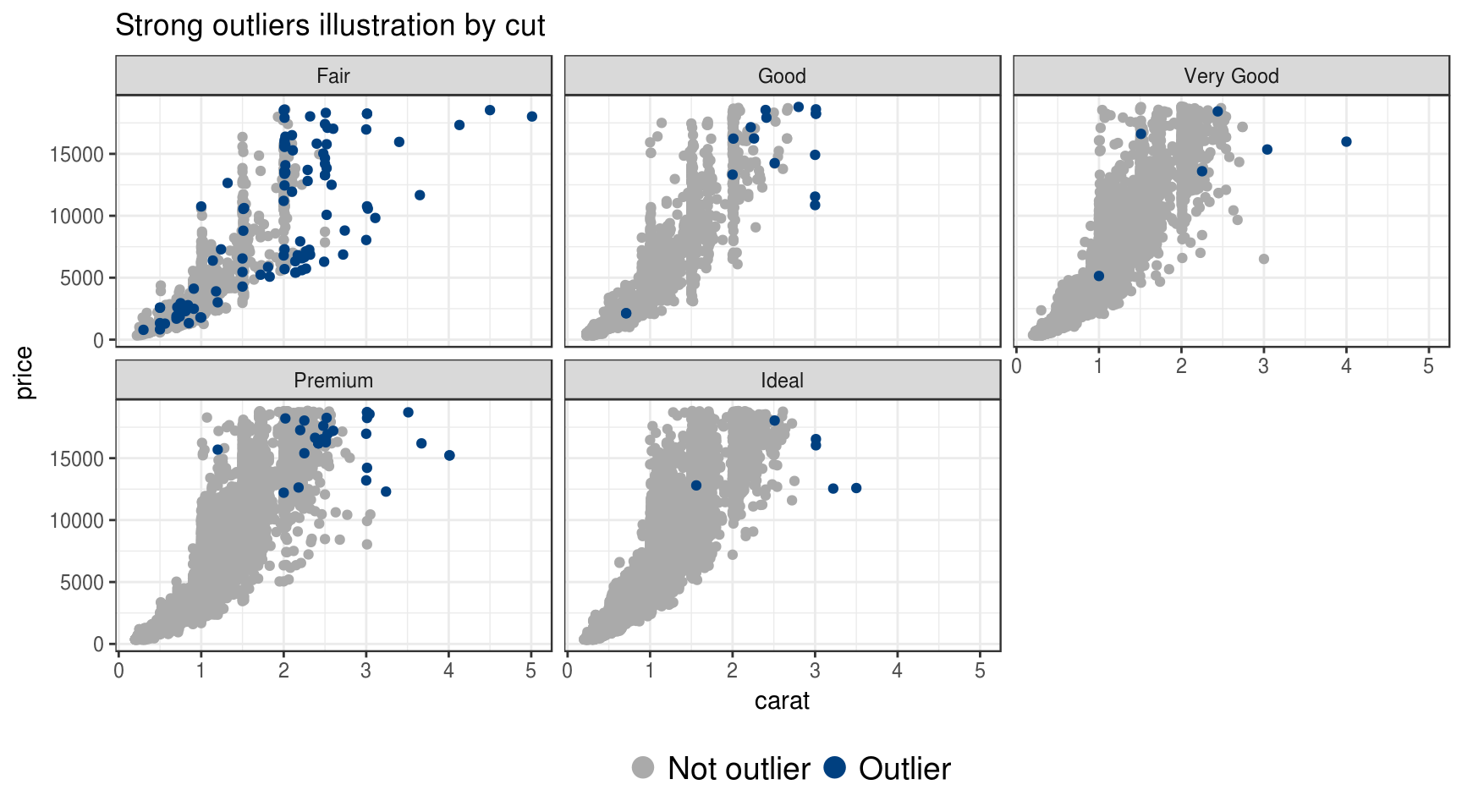 Combined outlier detection with dplyr and ruler | R-bloggers