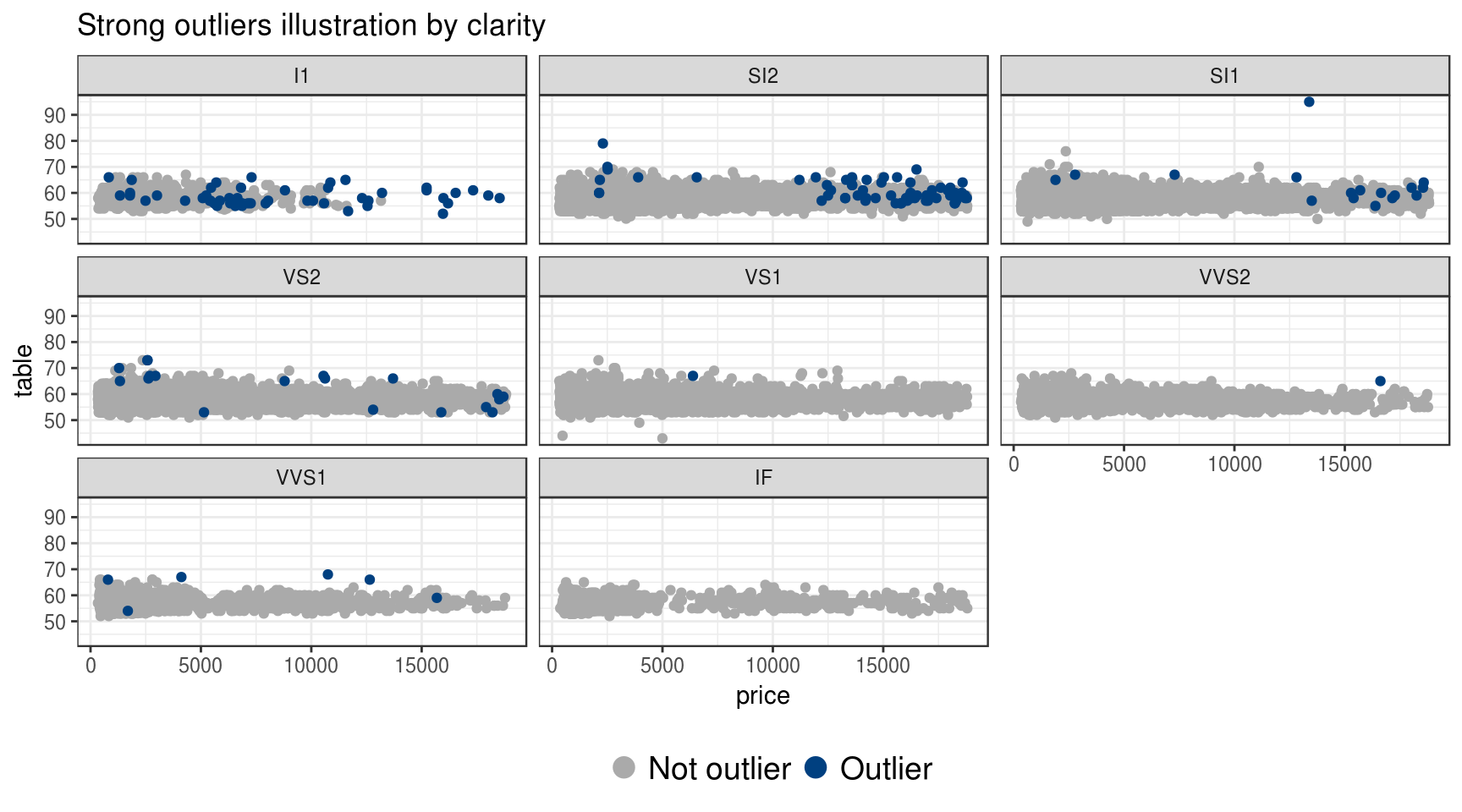 Combined outlier detection with dplyr and ruler