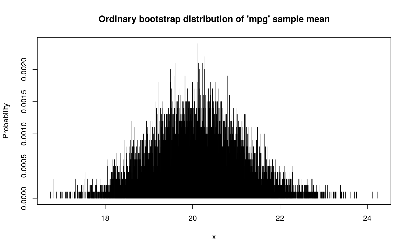 Statistical uncertainty with R and pdqr